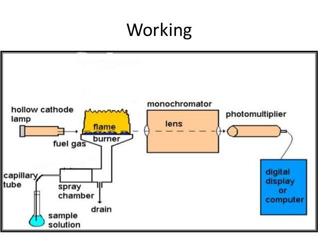 flame atomic absorption spectroscopy
