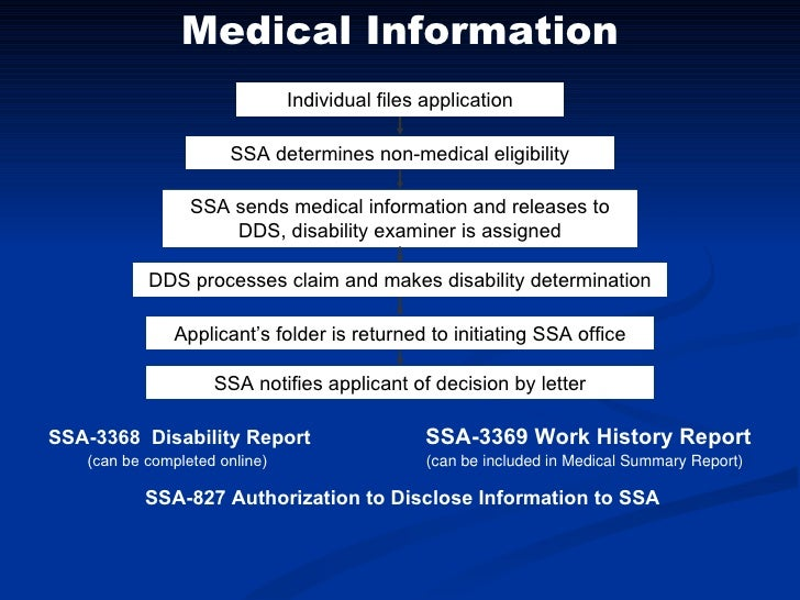 Social security disability application form online