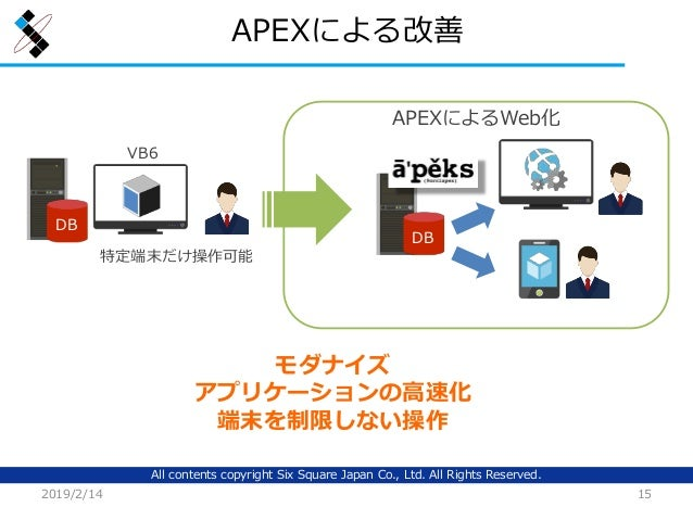 All contents copyright Six Square Japan Co., Ltd. All Rights Reserved. APEXによる改善 2019/2/14 15 APEXによるWeb化 DB DB 特定端末だけ操作可能...