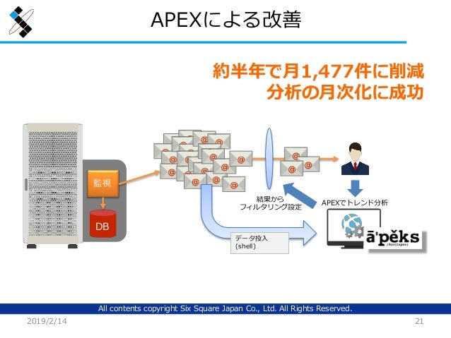 All contents copyright Six Square Japan Co., Ltd. All Rights Reserved. APEXによる改善 2019/2/14 21 DB 監視 APEXでトレンド分析 結果から フィルタリ...