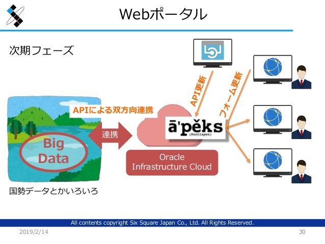 All contents copyright Six Square Japan Co., Ltd. All Rights Reserved. Webポータル 2019/2/14 30 Big Data Oracle Infrastructure...