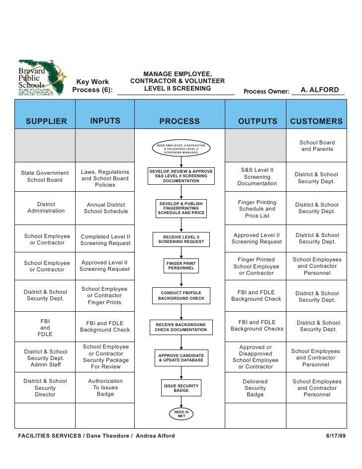 MANAGE EMPLOYEE,                       Key Work              CONTRACTOR & VOLUNTEER                      Process (6):     ...