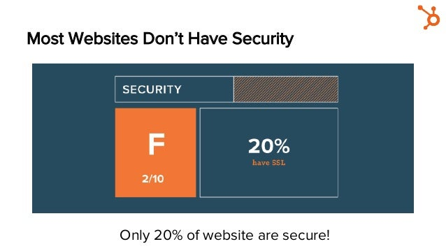 Most Websites Don't Have Security Only 20% of website are secure!