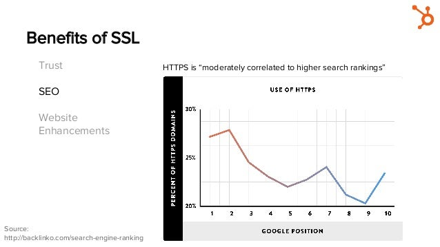"""Benefits of SSL Trust SEO Website Enhancements HTTPS is """"moderately correlated to higher search rankings"""" Source: http://ba..."""