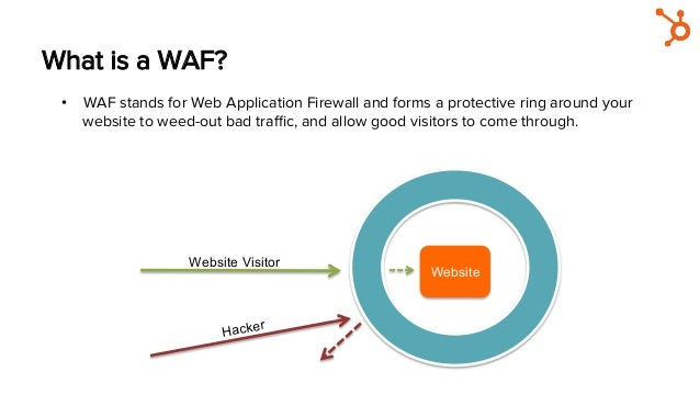 What is a WAF? • WAF stands for Web Application Firewall and forms a protective ring around your website to weed-out bad ...