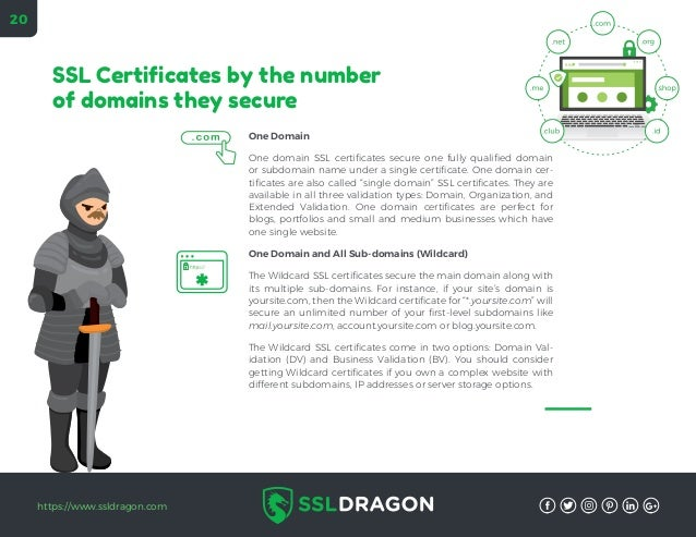 From Http To Https Your Definitive Guide On Ssl Certificates