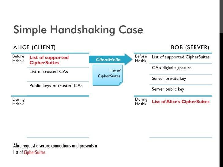 Simple Handshaking Case ALICE (CLIENT)                                                                         BOB (SERVER...