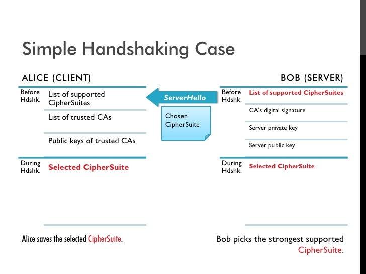 Simple Handshaking Case ALICE (CLIENT)                                                              BOB (SERVER) Before   ...