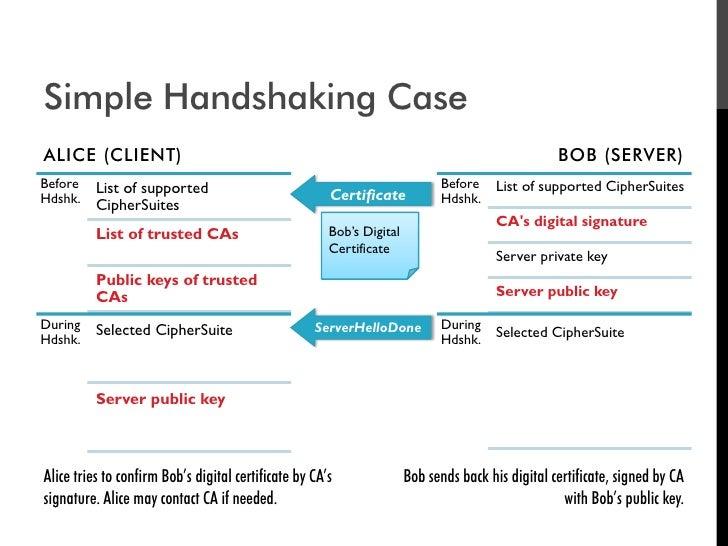 Simple Handshaking Case ALICE (CLIENT)                                                                                    ...