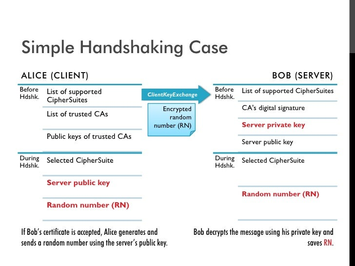 Simple Handshaking Case ALICE (CLIENT)                                                                            BOB (SER...