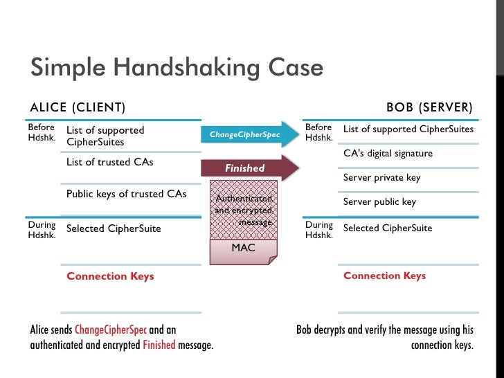Simple Handshaking Case ALICE (CLIENT)                                                                        BOB (SERVER)...