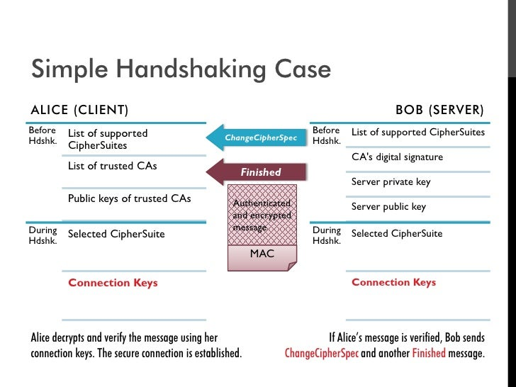 Simple Handshaking Case ALICE (CLIENT)                                                                             BOB (SE...