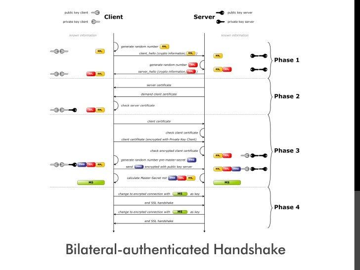 Bilateral-authenticated Handshake