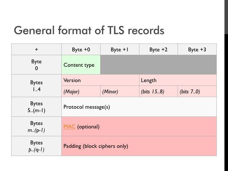 General format of TLS records      +          Byte +0            Byte +1       Byte +2        Byte +3     Byte            ...