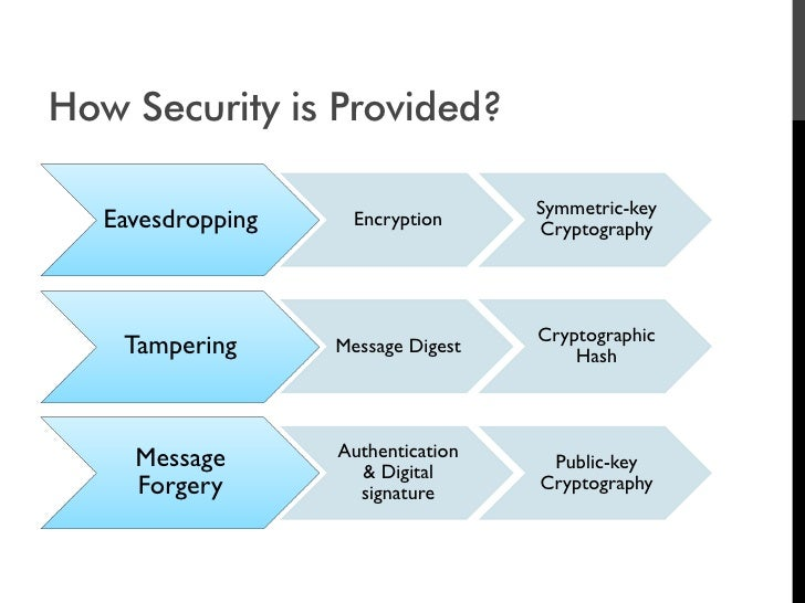 How Security is Provided?                                      Symmetric-key    Eavesdropping     Encryption              ...