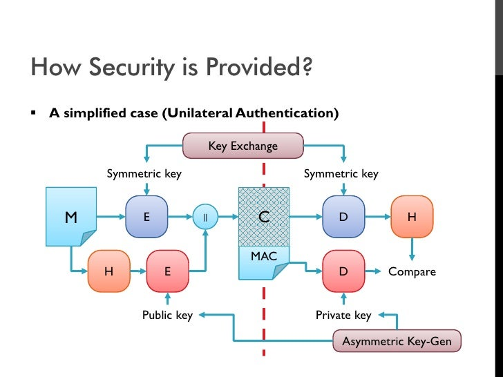 How Security is Provided?  A simplified case (Unilateral Authentication)                                     Key Exchange...