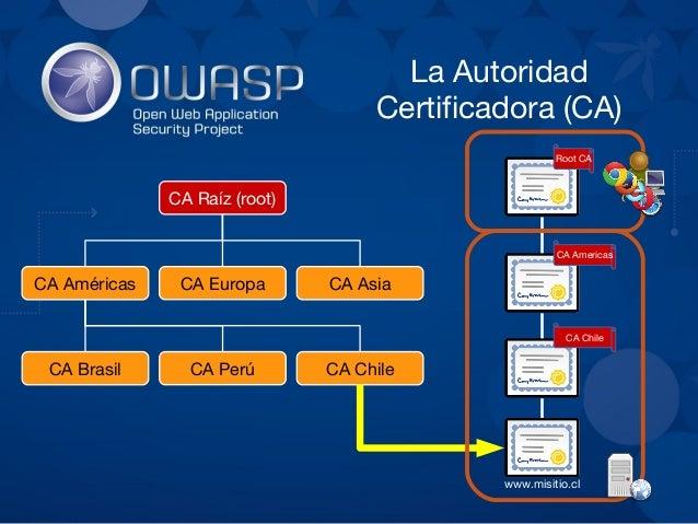 ● Dominio (DV) – Automatizado, sólo requiere un mail – No es mejor que un certificado autofirmado ● Organización (OV) – Ma...