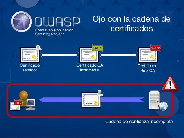 Ojo con la cadena de certificados CA-1 Root CA Cadena de confianza verificada Certificado Raíz CA Certificado CA intermedi...