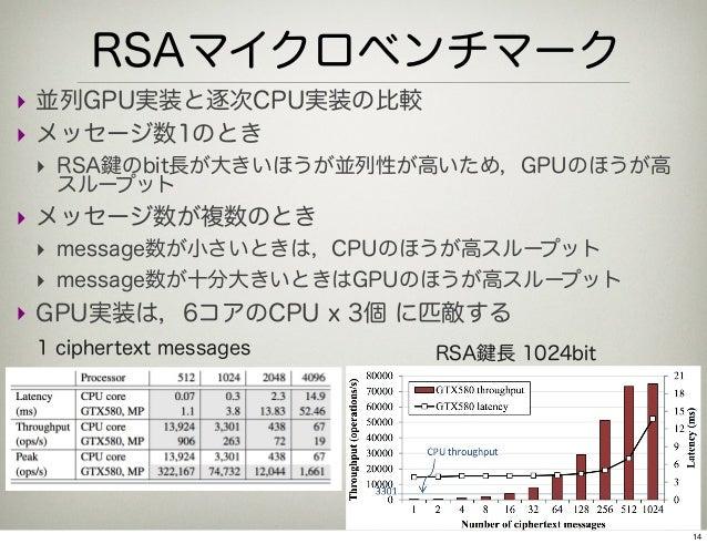 RSAマイクロベンチマーク‣ 並列GPU実装と逐次CPU実装の比較‣ メッセージ数1のとき ‣ RSA のbit長が大きいほうが並列性が高いため,GPUのほうが高  スループット‣ メッセージ数が複数のとき  ‣ message数が小さいときは...