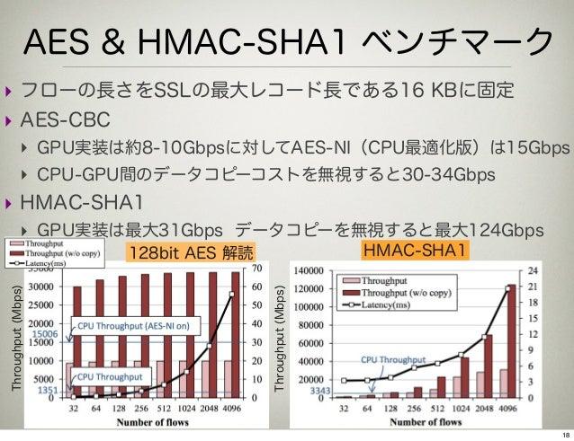 AES & HMAC-SHA1 ベンチマーク‣ フローの長さをSSLの最大レコード長である16 KBに固定‣ AES-CBC             ‣ GPU実装は約8-10Gbpsに対してAES-NI(CPU最適化版)は15Gbps    ...