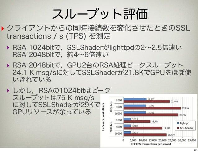 スループット評価‣ クライアントからの同時接続数を変化させたときのSSLtransactions / s (TPS) を測定‣ RSA 1024bitで,SSLShaderがlighttpdの2∼2.5倍速い RSA 2048bitで,約4∼6...