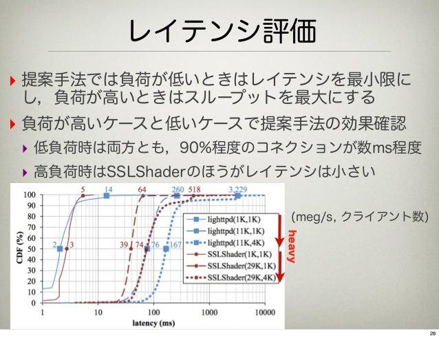レイテンシ評価‣ 提案手法では負荷が低いときはレイテンシを最小限にし,負荷が高いときはスループットを最大にする‣ 負荷が高いケースと低いケースで提案手法の効果確認‣ 低負荷時は両方とも,90%程度のコネクションが数ms程度‣ 高負荷時はSSLS...