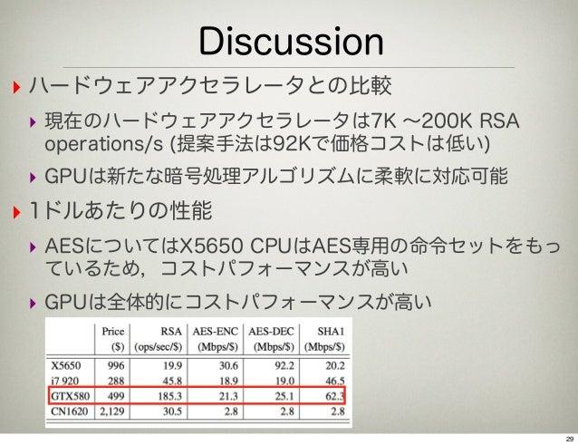 Discussion‣ ハードウェアアクセラレータとの比較‣ 現在のハードウェアアクセラレータは7K ∼200K RSA operations/s (提案手法は92Kで価格コストは低い)‣ GPUは新たな暗号処理アルゴリズムに柔軟に対応可能‣ ...