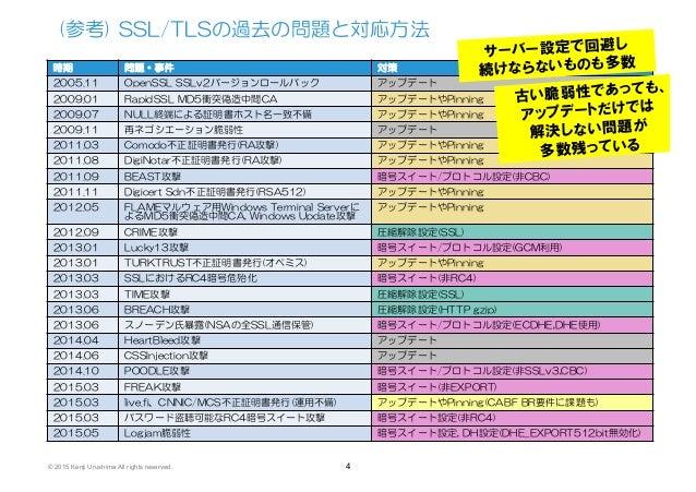 いろいろなSSL/TLS設定ガイドライン (JNSA電子署名WG 実世界の暗号・認証技術勉強会資料)