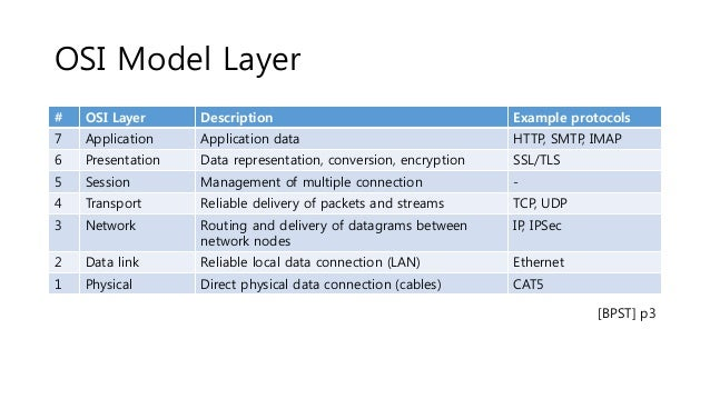 Physical layer of osi model