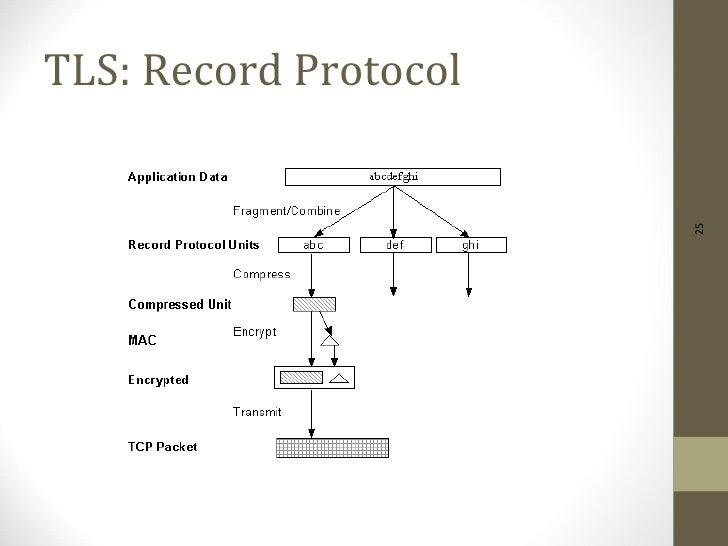 TLS: Record Protocol                       25