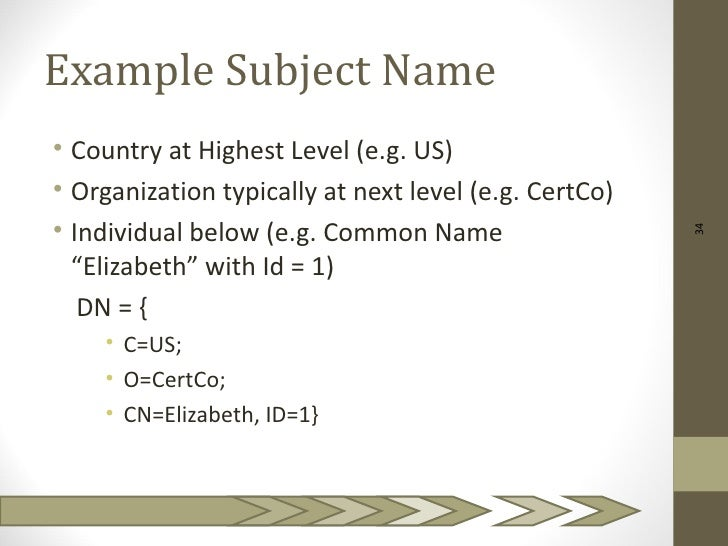 Example Subject Name• Country at Highest Level (e.g. US)• Organization typically at next level (e.g. CertCo)• Individual b...