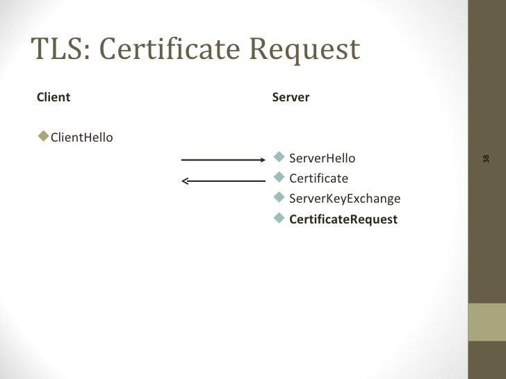 TLS: Certificate RequestClient           ServerClientHello                  ServerHello                                 ...