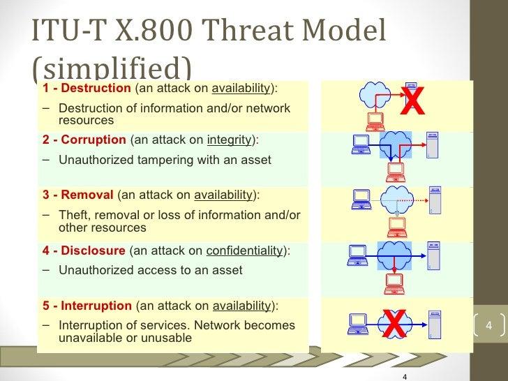 ITU-T X.800 Threat Model(simplified)                                                 X1 - Destruction (an attack on availa...