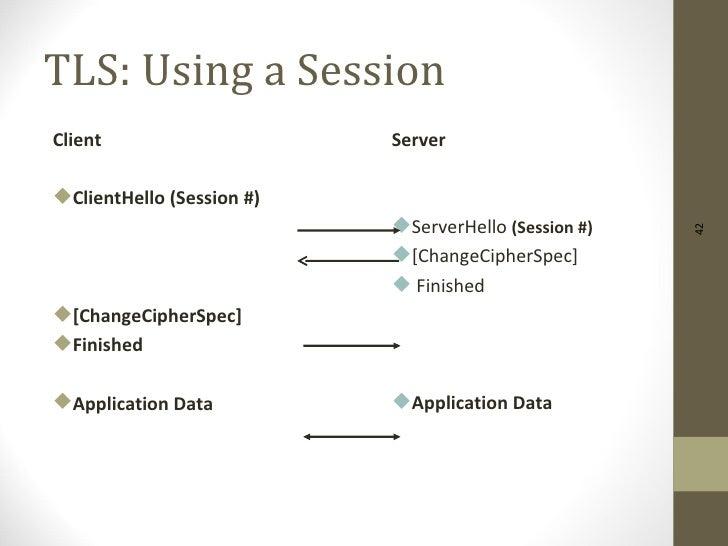 TLS: Using a SessionClient                     ServerClientHello (Session #)                           ServerHello (Sess...