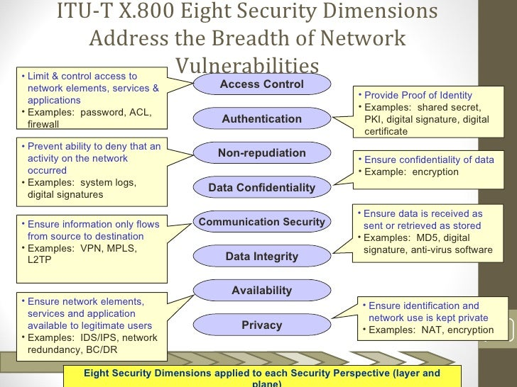 ITU-T X.800 Eight Security Dimensions                Address the Breadth of Network• Limit & control access to            ...