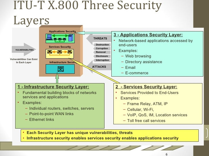 ITU-T X.800 Three Security  Layers                            Applications Security                                       ...