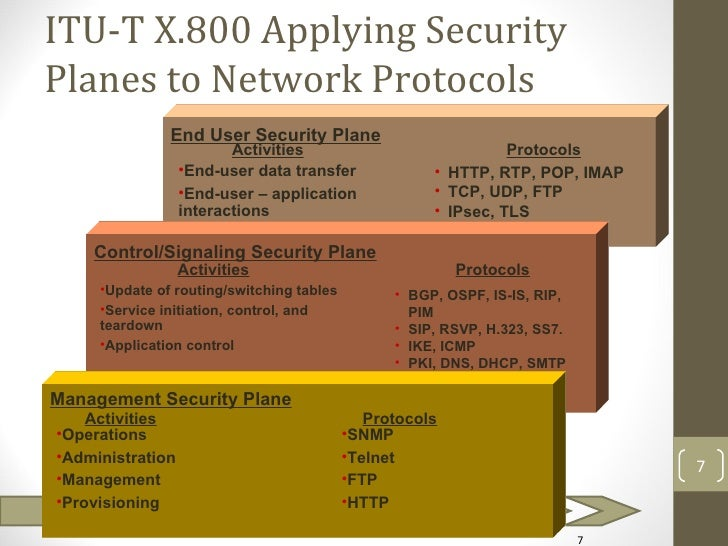 ITU-T X.800 Applying SecurityPlanes to Network Protocols               End User Security Plane                         Act...