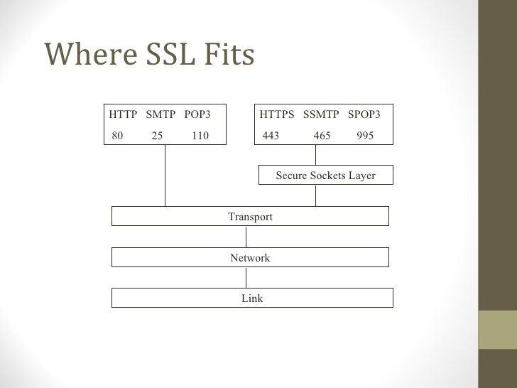 Where SSL Fits    HTTP SMTP POP3         HTTPS SSMTP SPOP3    80   25    110         443          465      995            ...