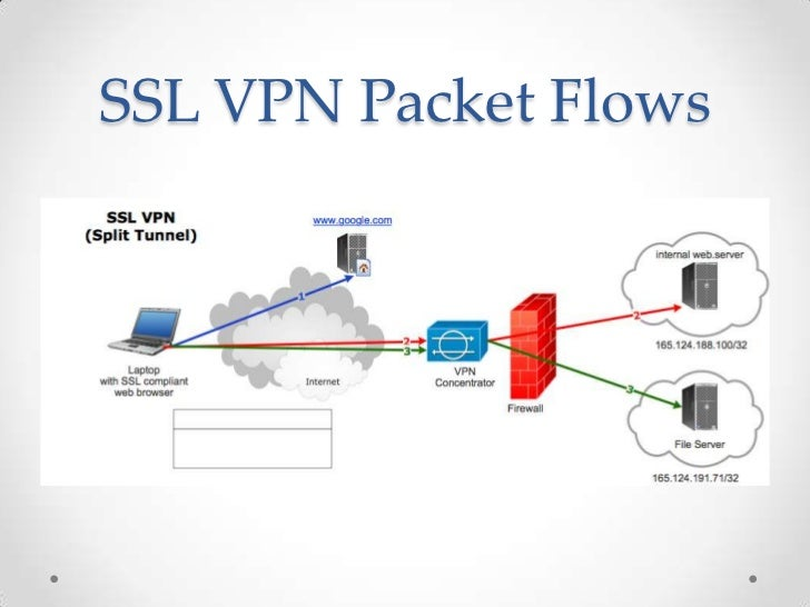Juniper Ssl Vpn Introduction