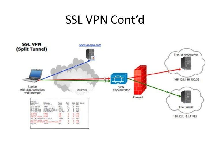 Dynamic VPNs with Pulse Secure Clients