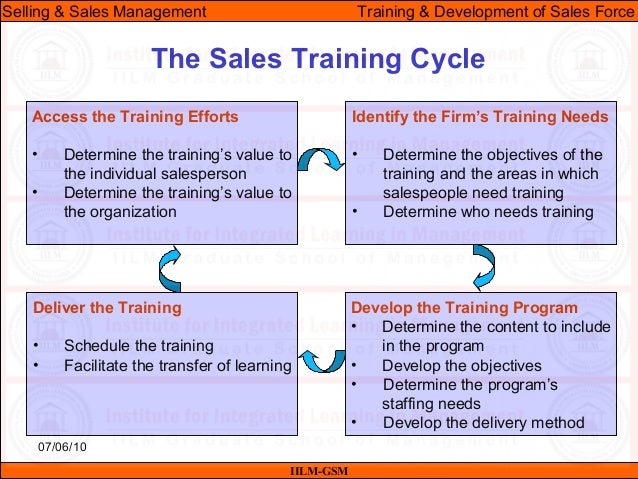 Ssm Lecture-10 & 11 (Training & Development Of The Sales Force)