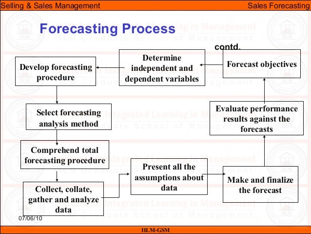 Ssm lecture-17 & 18 (sales forecasting)
