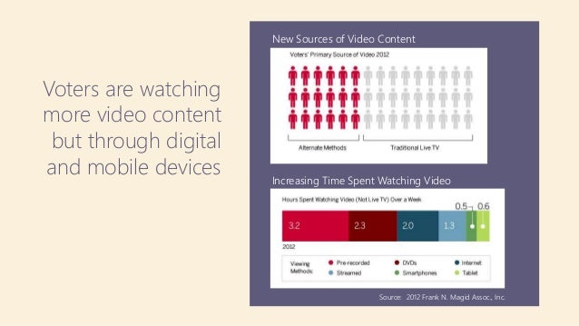 Voters are watching more video content but through digital and mobile devices New Sources of Video Content Increasing Time...