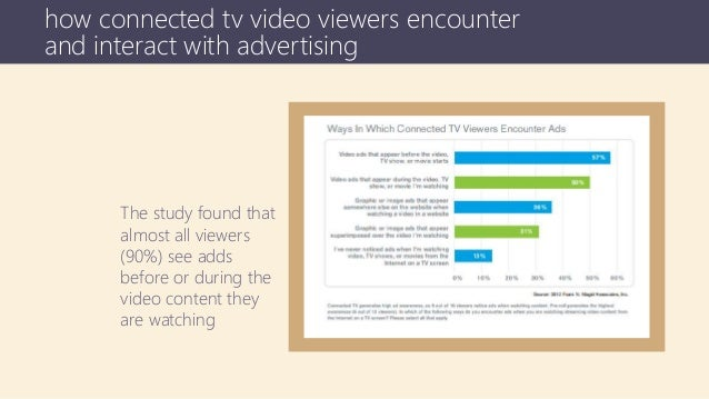 how connected tv video viewers encounter and interact with advertising The study found that almost all viewers (90%) see a...
