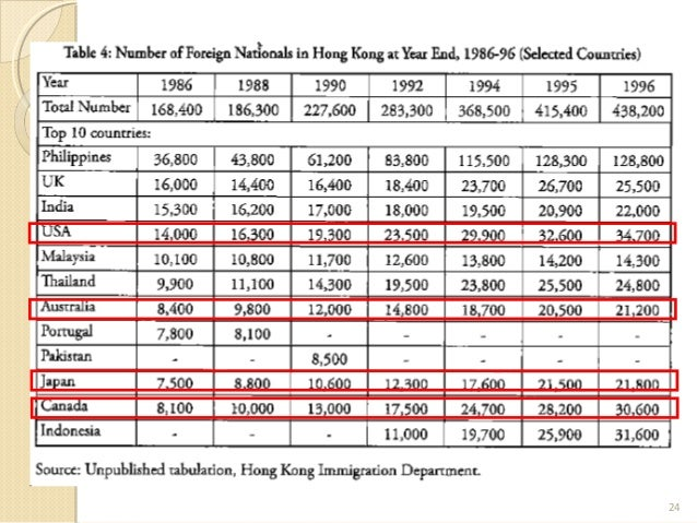 the increasing movement of hong kong immigrants in to vancouver canada Immigration, refugees and citizenship canada says it now has 12 visa application centres open in china to support the rising demand for temporary resident visa services there ircc expands visa application centre network in china november 20 guangzhou and hong kong.