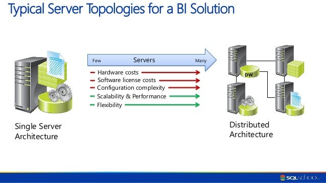 how to build a data warehouse in sql server