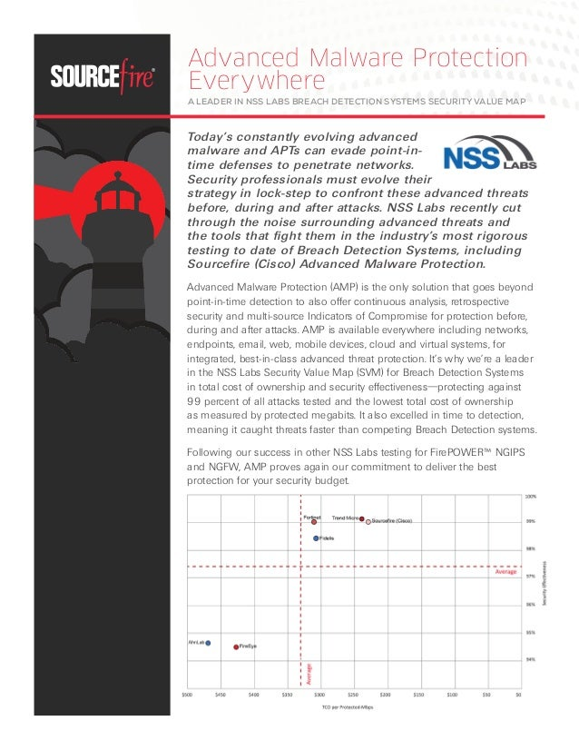 Advanced Malware Protection  Everywhere  A Leader in NSS Labs breach detection systems security value map  Today's constan...
