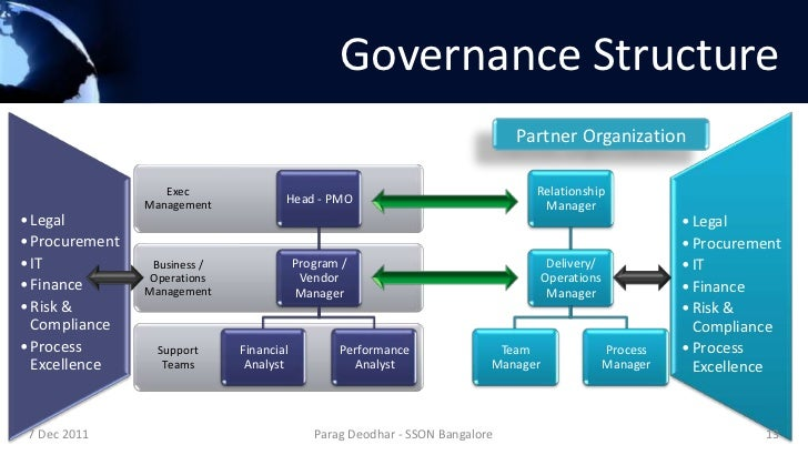 channel management structure governance and relationship