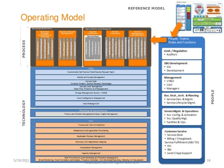 Cloud Operating Model Design