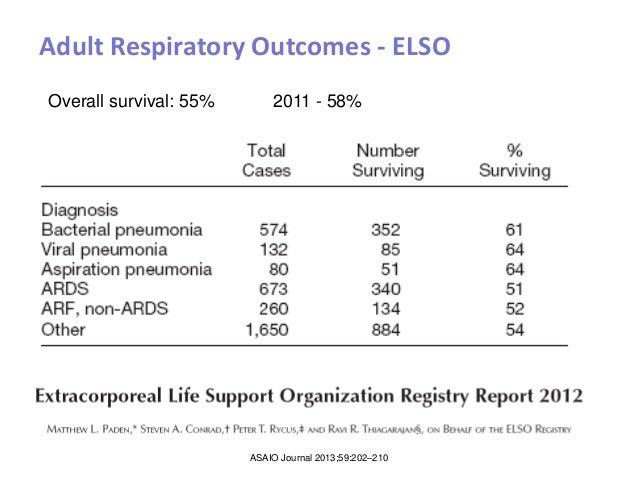 Ventilatory support versus ECMO for severe adult ...